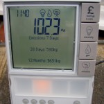 Energy Monitor CO2 emissions